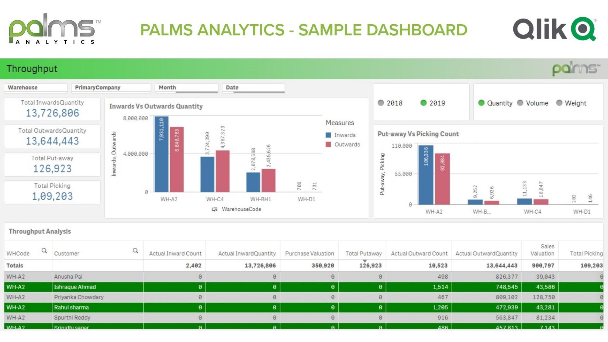 PALMS WMS Analytics Dashboard v3.0_page-0002