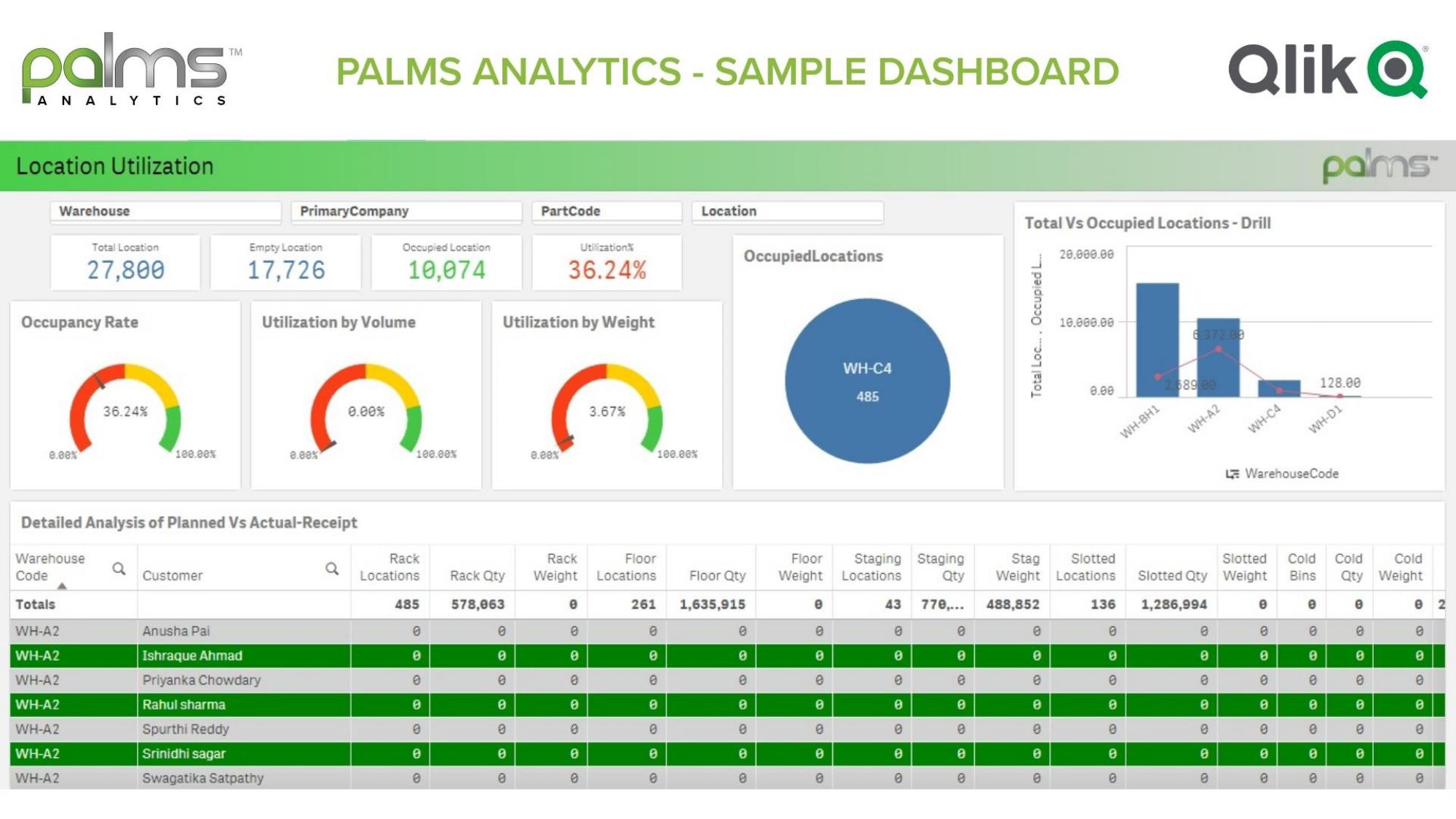 PALMS WMS Analytics Dashboard v3.0_page-0003
