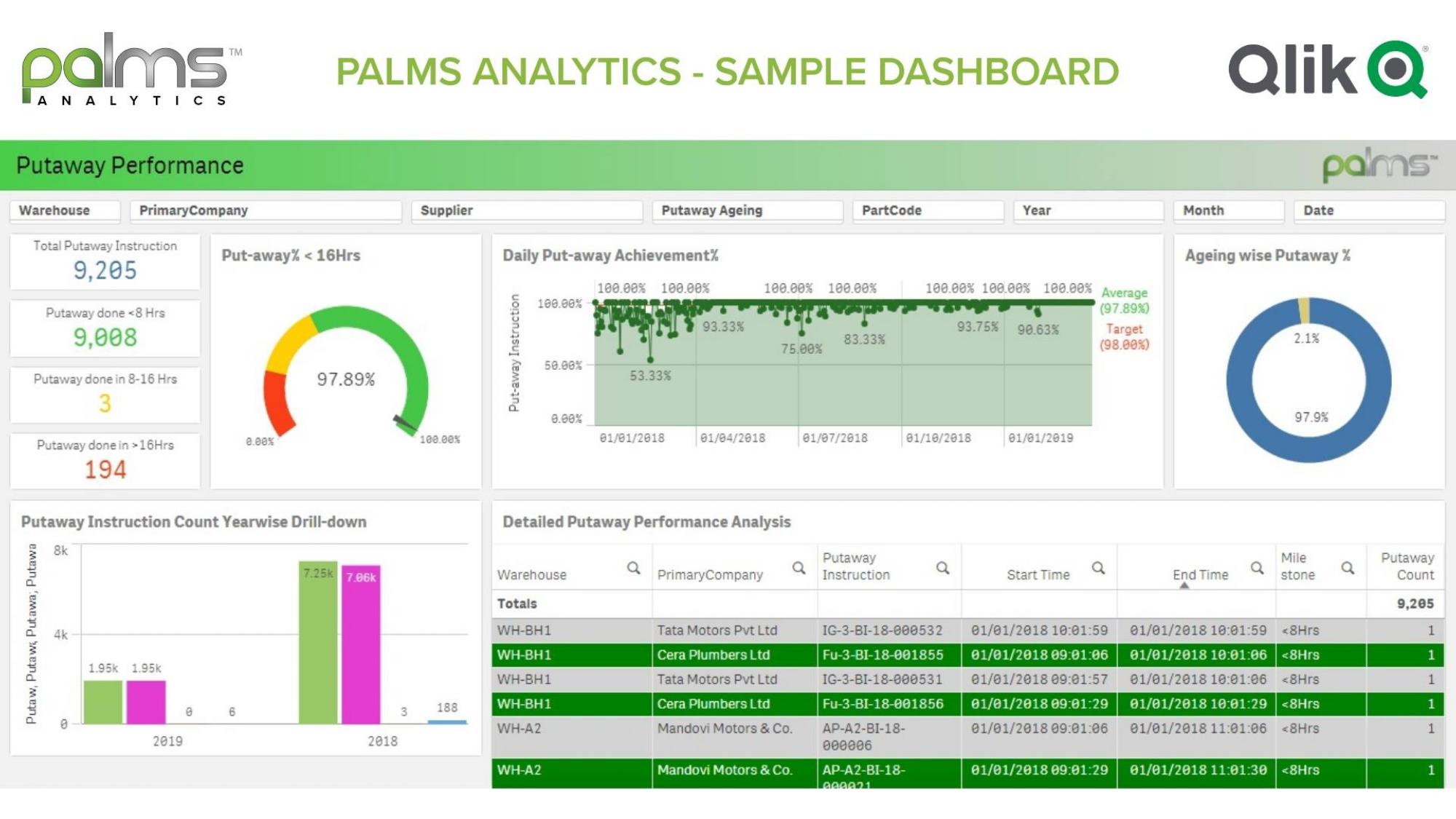 PALMS WMS Analytics Dashboard v3.0_page-0006