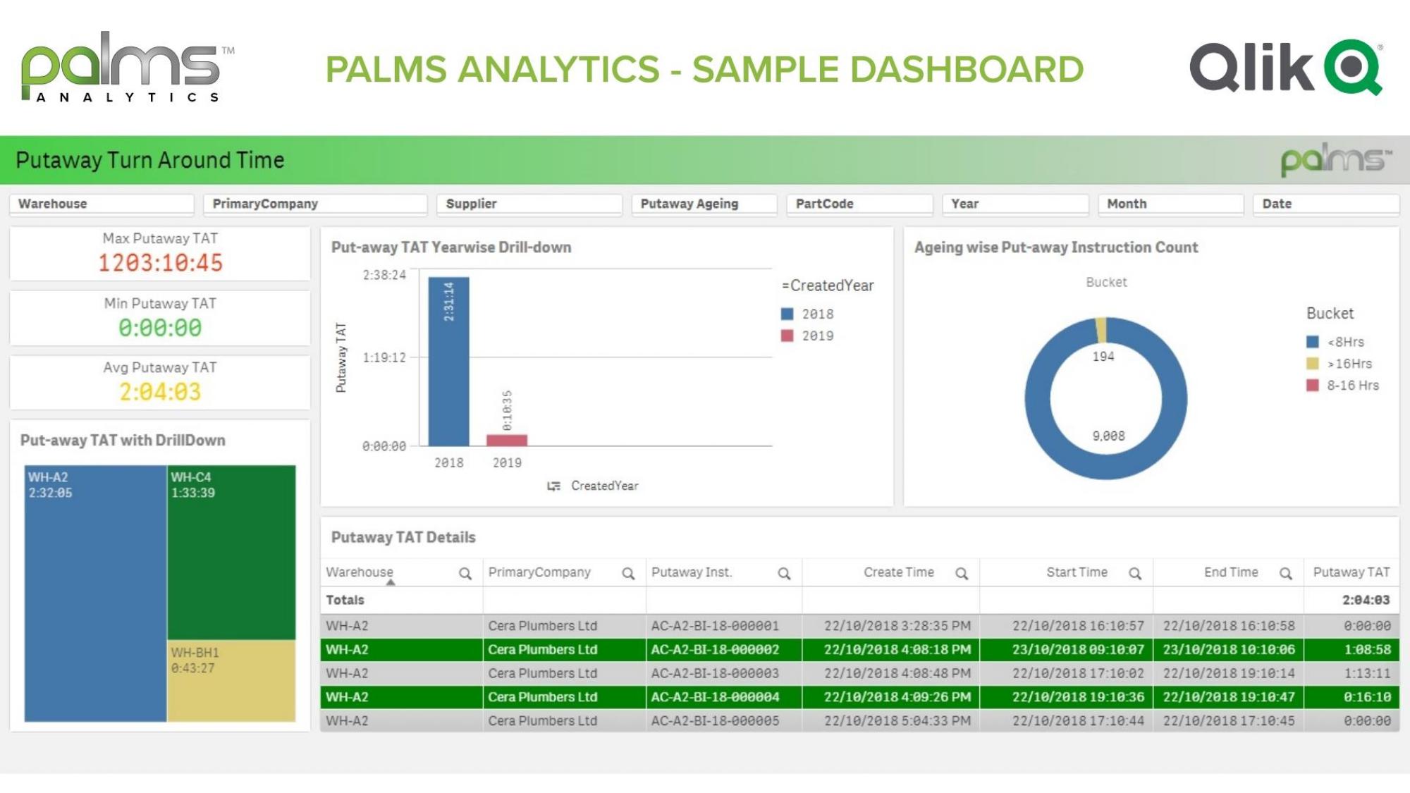 PALMS WMS Analytics Dashboard v3.0_page-0008