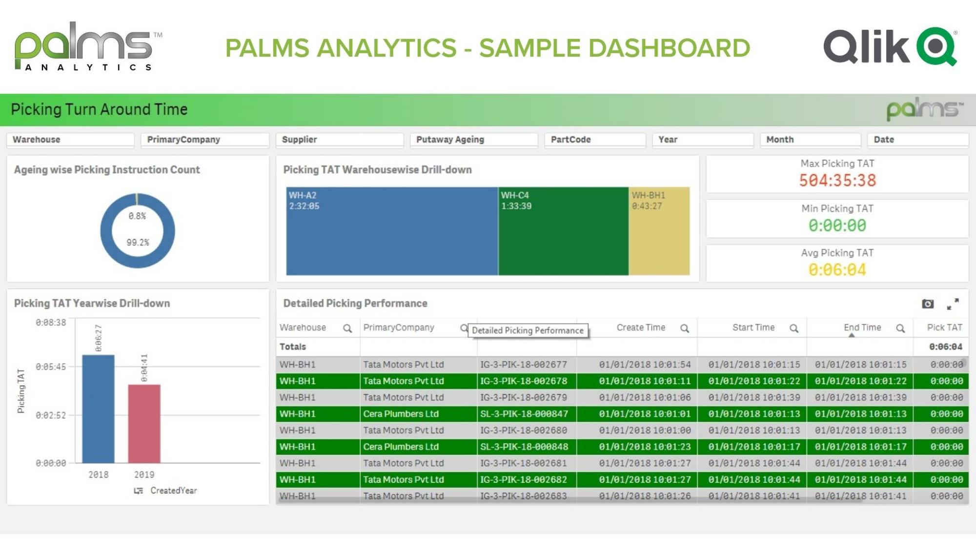 PALMS WMS Analytics Dashboard v3.0_page-0012
